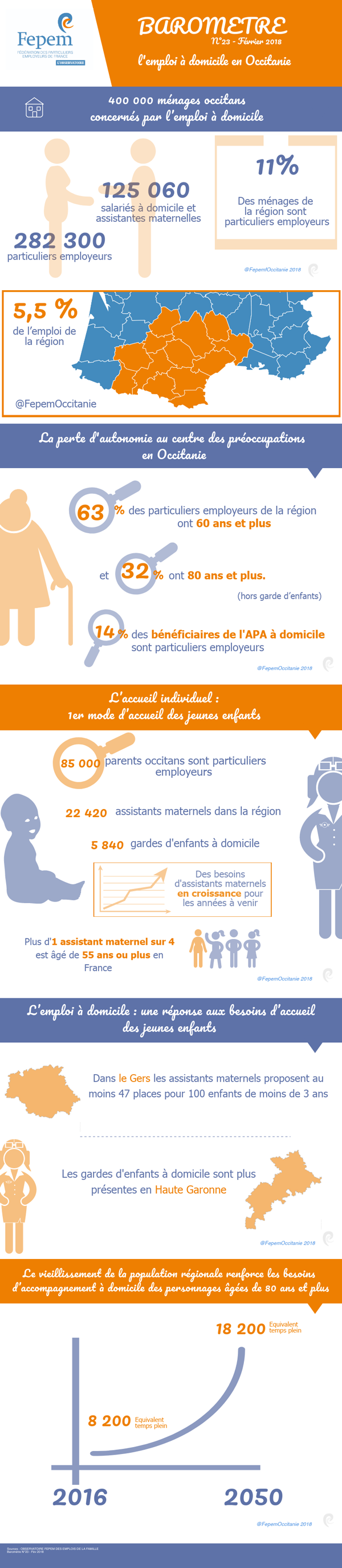 Infographie-Occitanie-2018