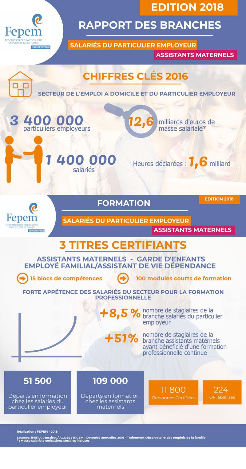 Infographie-rapport-des-branches Fepem