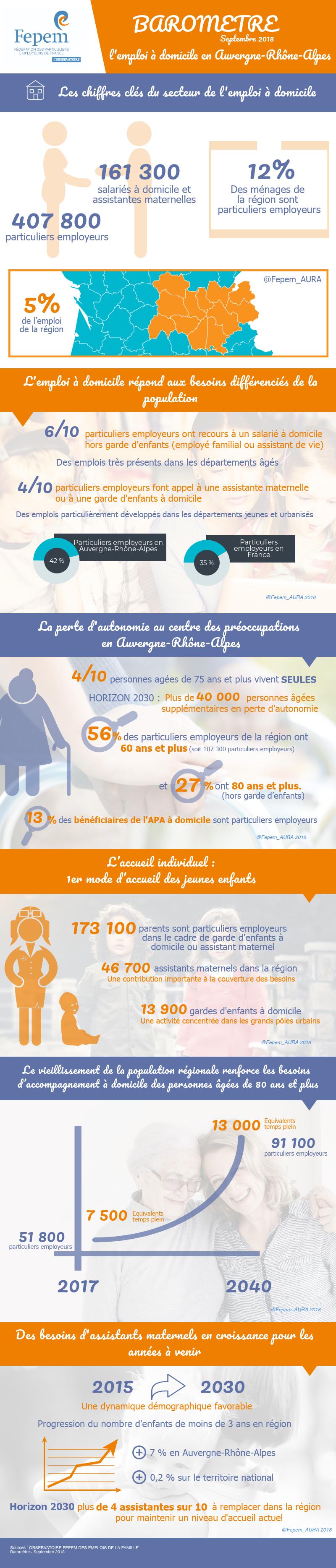 Infographie-AURA_041018_vf