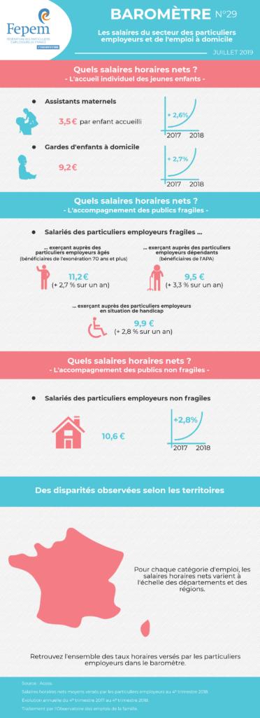 Salaires Du Secteur De L Emploi A Domicile Federation Des